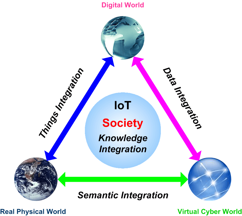 physical design of iot pdf