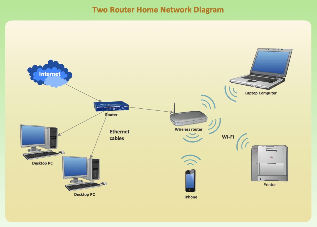 networking projects and training for engineering students ... wireless router wiring diagram wireless router network diagram