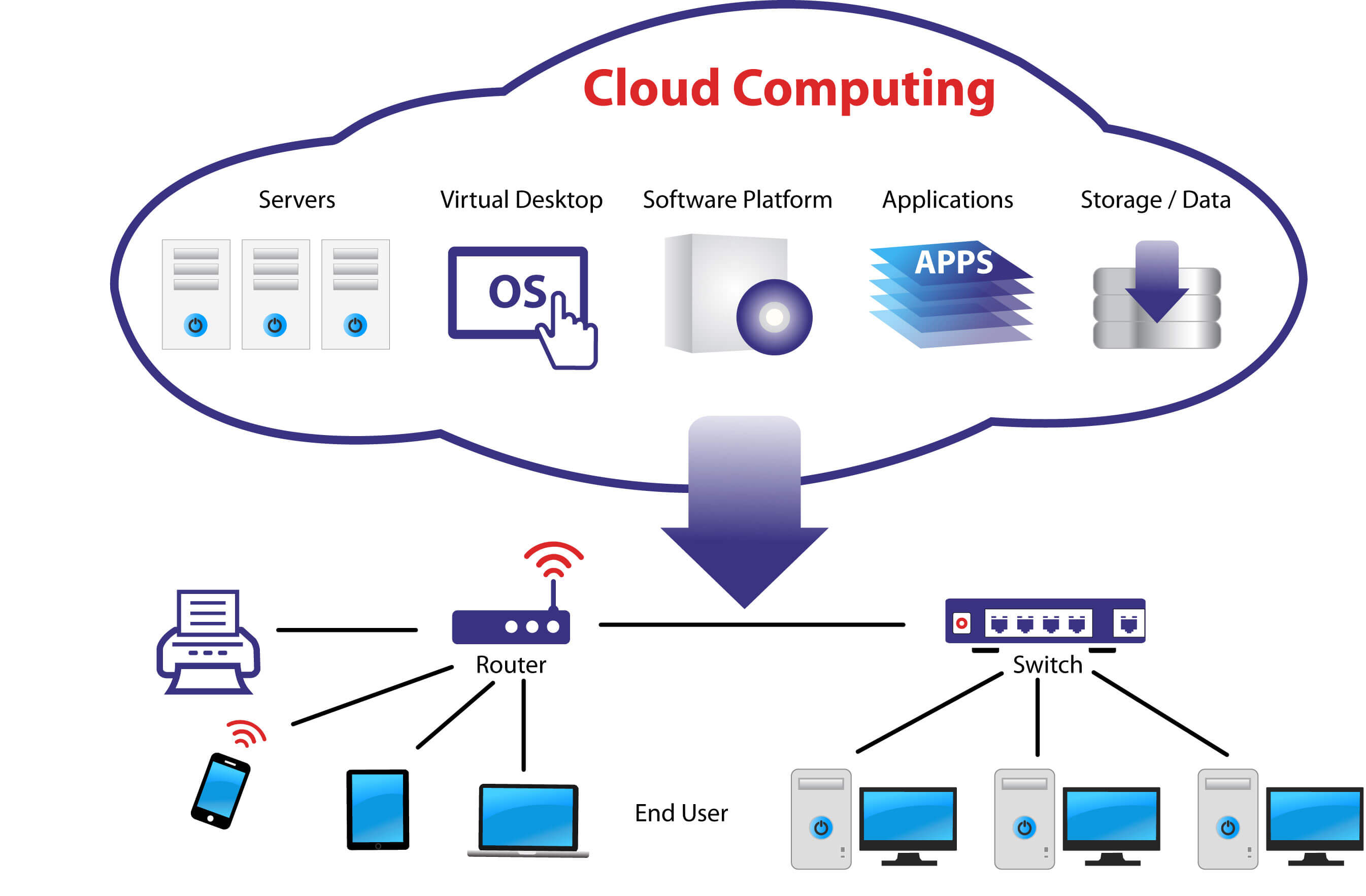 Cloud Computing Projects And Training For Engineering