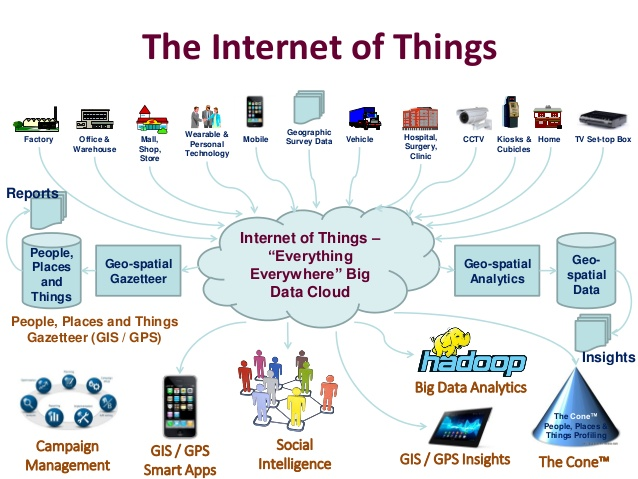 Internet Of Things Iot Projects And Training For