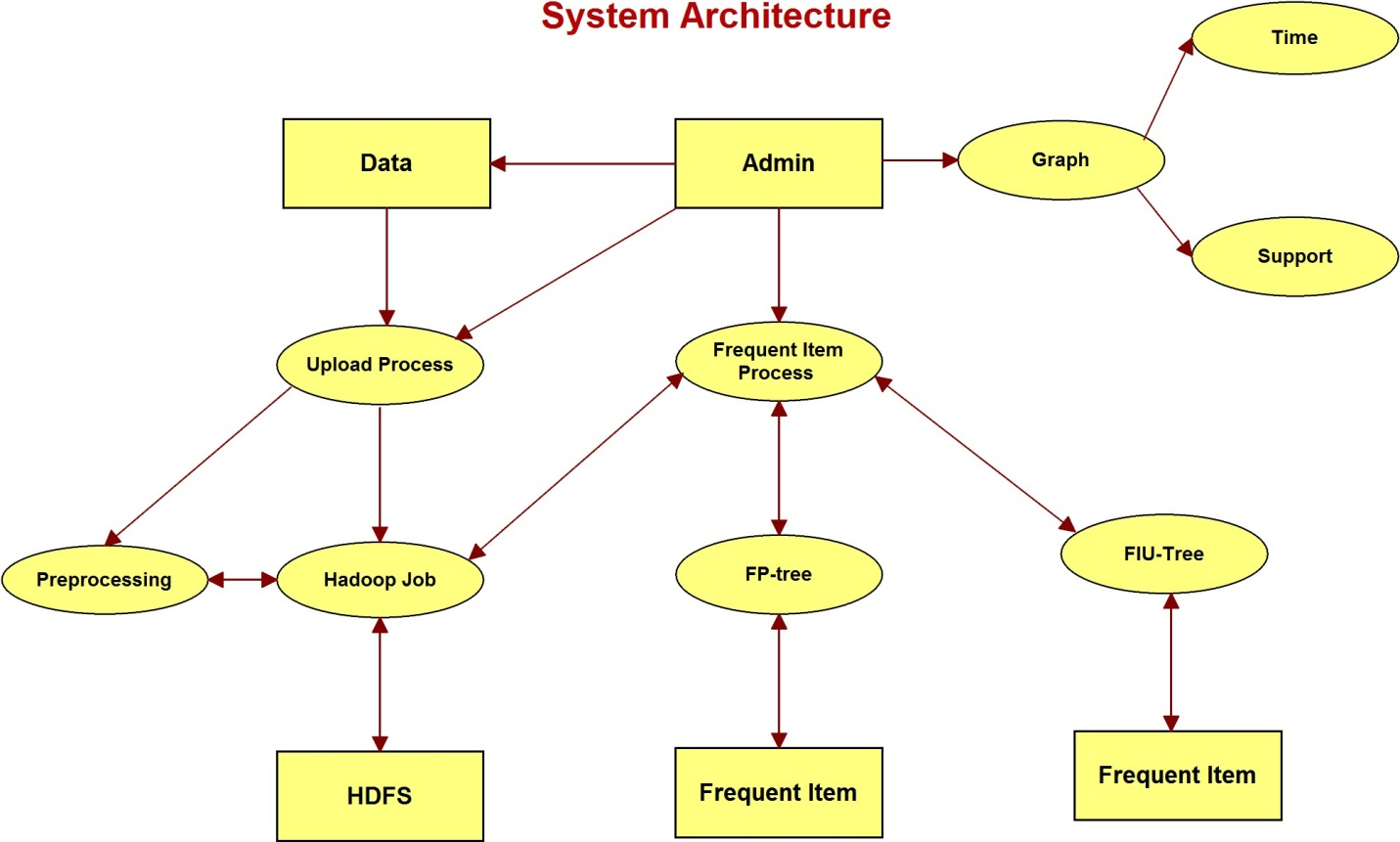 bigdata hadoop projects and training for engineering students in
