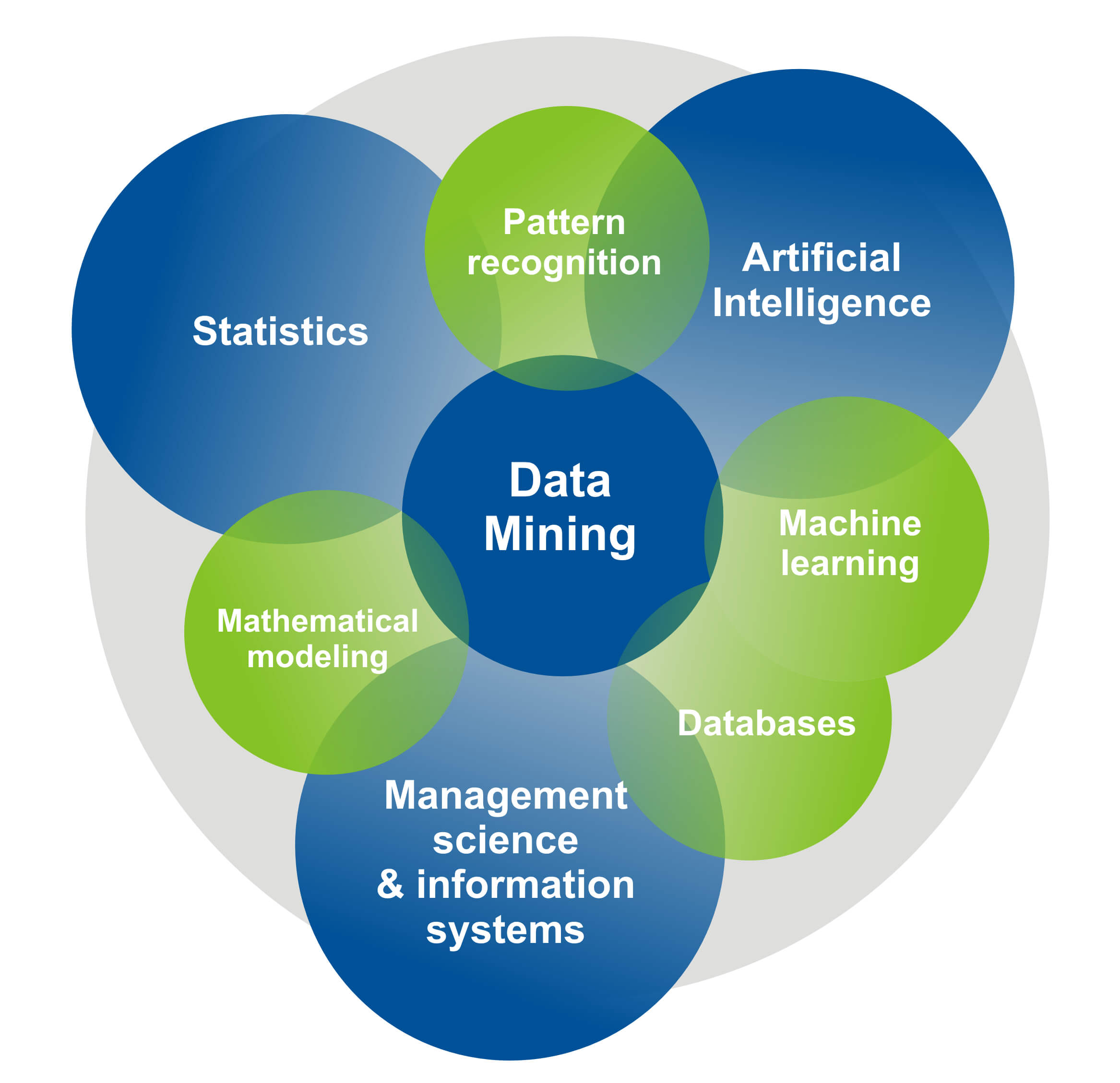 Data Mining Projects And Training For Engineering Students